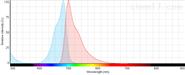 SYTO™ 9 Green Fluorescent 核酸染色試劑