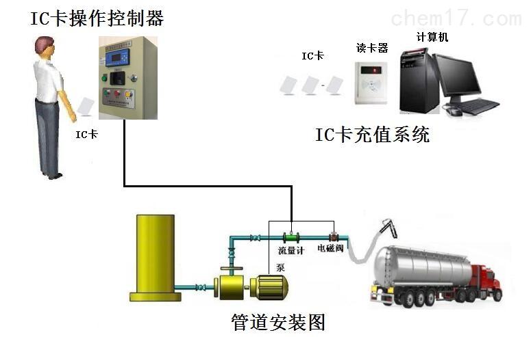 水产市场IC卡汽车加水装置