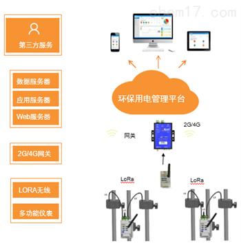 菲姬711直播app下载環保用電監管係統