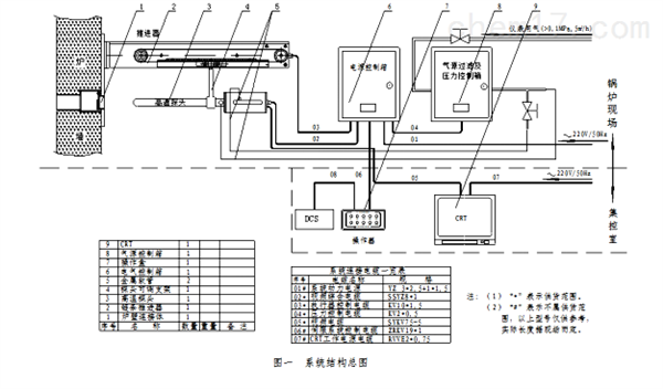 全爐膛高溫工業電視監視係統