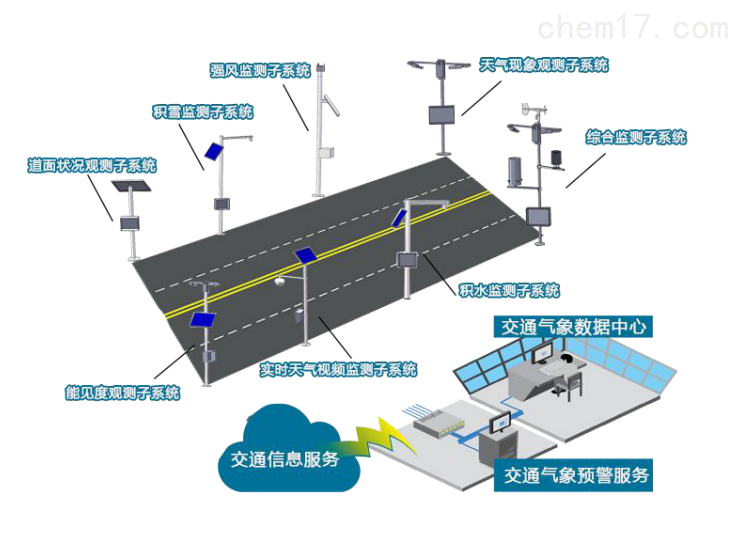 广东大路能见度指数在线监测系统哪家性能好