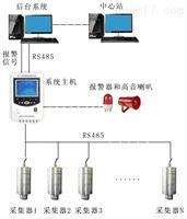 DSJL-8000 SF6红外在线泄漏报警系统
