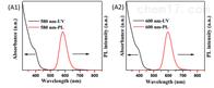 量子点油溶性Mn掺杂 量子点 PL 580 nm--600 nm