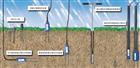 TRIME-PICO-IPH德国 TDR剖面土壤水分测量系统