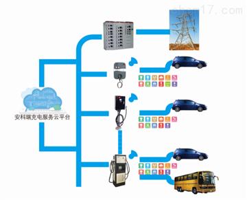 acrelcloud-9500菲姬711直播app下载電動充電樁收費管理係統