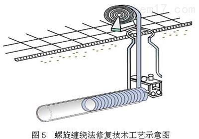 螺旋纏繞管修複技術