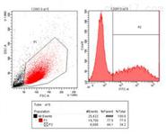 流式細胞分選技術實驗服務