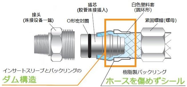 RGL胶管接头的特点