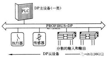 电子秤Profibus-DP总线系统示意图