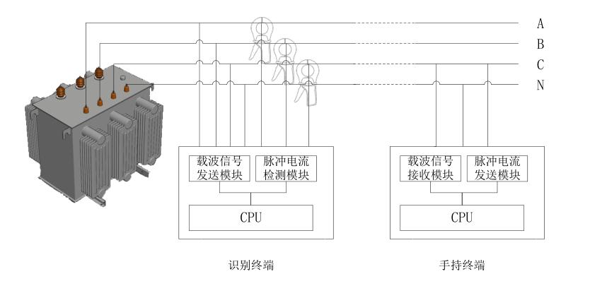 基于脉冲电流技术的台区用户识别系统结构图