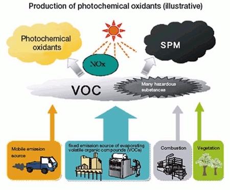 VOC污染源图