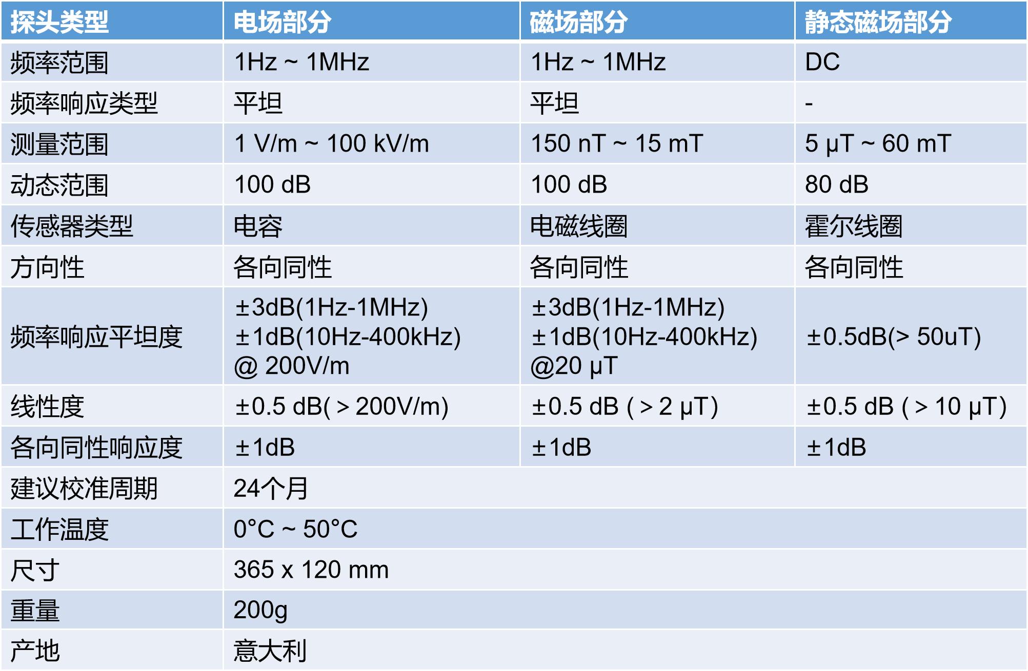Microrad微纳德33S探头参数