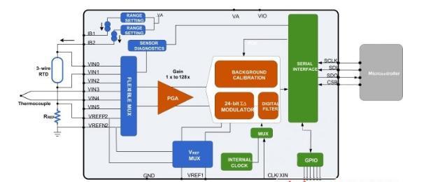 图2:LMP90080在传感器和微控制器之间提供了完整的信号通路