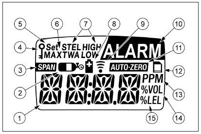 BW气体检测仪显示元件