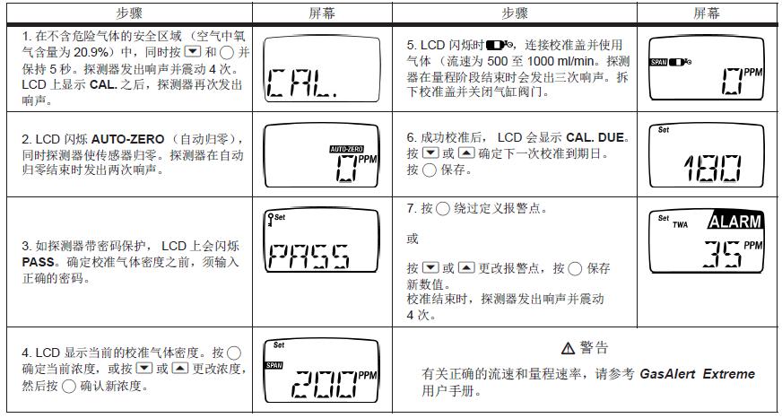 BW气体检测仪校准