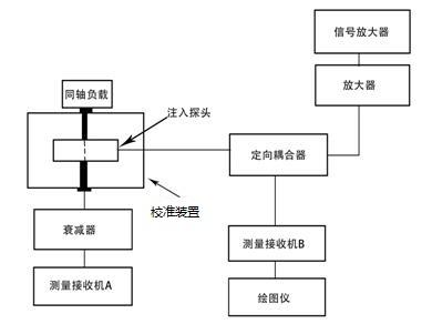 GJB151B-2013中CS114电流探头校准图