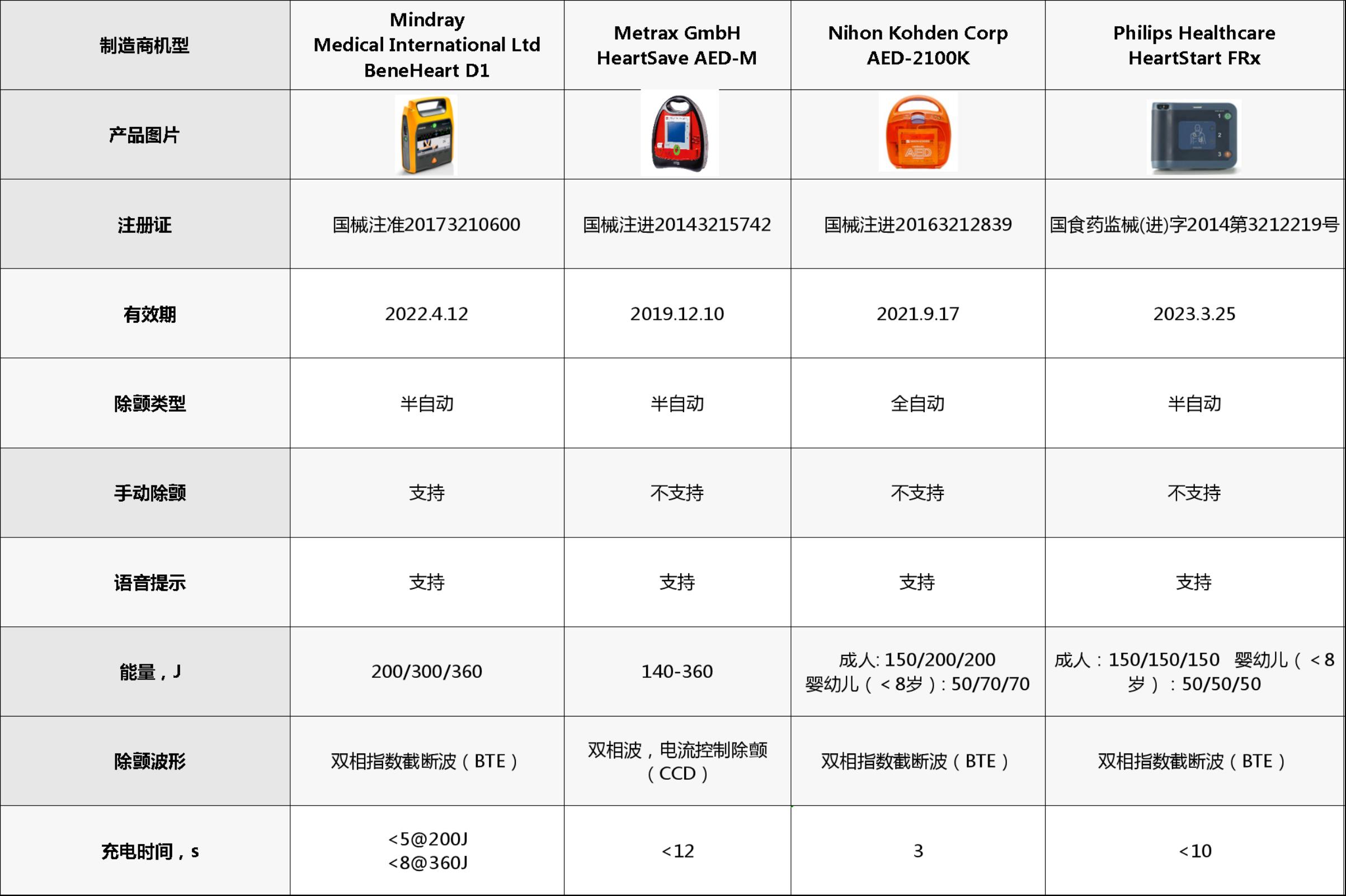 AED除颤仪四大品牌性能参数对照表