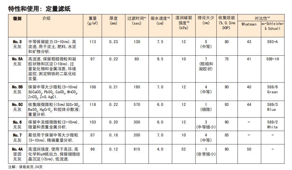 NO.5B-Advantec 东洋 90mm定性滤纸4um-定性滤纸