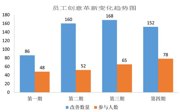 """本熙科技创意革新活动对员工带来的变化  上海本熙测控设备科技有限公司是一家致力于称重系统设备的定制化衡器公司,公司自2015年6月成立以来,平均以年均30%的速度快速的发展、成长,目前已发展成为国内衡器行业知名的企业。  上海本熙公司虽然经历了快速的发展期,但仍是一家小规模的私人企业,经历了前几年的发展黄金期,最近一年来,公司患上了和绝大多数私人企业一样的通病------发展瓶颈,如何打破瓶颈的魔咒,迎来企业新的发展机遇,是企业领导层一直在考虑的事情;为此,公司在卢明海总经理的倡导下,决心从企业的管理入手进行变革,修炼内功、夯实基础,在整个国际、国内经济形势不景气的大环境下,只有企业主动去变、敢于言变,迎难而上,才5能有出路!  在这样的公司战略下,本熙科技于2019年与上海一家企业管理公司进行合作,引进精益管理项目,主动寻求变革。为了让精益管理项目能够更好、更顺利的开展,让整个公司、特别是一线的员工能够更加积极、主动的参与进来,本熙于2019年4月正式启动了创意革新活动。  创意革新活动开展前,因为精益生产项目的需要,各个车间的变化很大,很多工序的生产流程和操作模式被彻底打破,这个时候的员工,非常不理解车间及工序的调整,甚至出现了排斥的心理,造成精益生产项目的成果无法体现,员工的工作积极性一落千丈,一部分人甚至想到了辞职,这给我们公司的管理层出了个大难题,甚至部分基层管理者也不能理解精益的目的,消极心理滋生。这个时候,在拓智老师的推荐和指导下,我们和创意革新活动结了缘。  创意革新刚启动的时候,由于我们还在学习和摸索阶段,对创意革新的培训及宣导工作不够到位,对于为什么要做创意革新、做创意革新的好处、怎么做创意革新及创意革新开展的流程等还不是很理解,很多车间的员工还在观望、在等待、在犹豫不觉,并没有主动的参与进来,甚至他们觉得这么小的改善,不算什么创意,不值得一提;这就造成到第一期创意革新大型发布会时,创意革新提案数量只有68件,参与人数也只有30%左右。  在第一期创意革新的总结会上,我们创意革新事务局人员针对第一期开展过程中暴露的问题及困难,进行激烈的讨论,并积极谏言献策,寻找对策;通过对第一期的总结,创意革新事务局明确了接下来工作重点:1.加强培训,编制公司内部培训计划,通过选拔内部讲师,公司组织对各车间、班组进行多形式、多频次的反复宣导,做到让每个人明白创意革新究竟是怎么一回事。2.大力开展宣传工作,通过公司宣传栏、车间创意革新看板、创意革新微信公众号、优秀墙、班组早会宣贯等不同的宣传形式,让员工明白创意革新其实就是这么简单。3.明确事务局工作职责,将创意革新整个开展过程中的工作内容及岗位职责明确化,做到各尽其责,井然有序。4.丰富发布会形式,对发布会形式进行创新和优化,避免一层不变。  通过以上的积极宣导工作,第二期创意革新提案数量明显提升,达到160件,人员参与数小幅增加,达到35%;通过前两期,我们不仅涌现了很多创意积极分子,比如我们第二期的创意王,个人就有24件提案;而且提案质量也有明显的提高,很多人由原来简单的物料、工具的摆放位置的改善,到主动的动脑筋通过工装、夹具的改善,让自己的工作更高效、更省力,让产品质量更稳定;一些员工利用下班休息的时间,来积极的投入到创意改善中来;他们的创意的积极性,无形中影响及带动了身边的很多人。  这样一路走来,不知不觉,朗科创意革新已开展了四期,员工参与数量由原来的30%,提高到50%还多(见图表一)。  图表一:     通过创意革新活动,让我们轻易的就能够发现人才;原来我们销售组的员工顾磊,可以说是我们创意革新的积极分子,每期的优秀创意达人,都有他的身影,而且一次获得优秀创意第三名,一次获得""""创意王"""