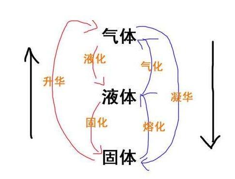 物质三相转化