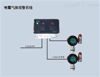 原装进口-气体检测系统